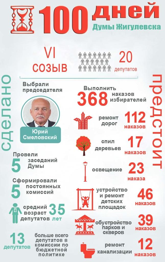 инфографика 100 дней 1